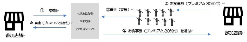 札幌 市 クラウド ファン ディング