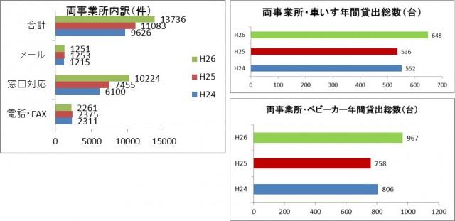 沖縄観光データ